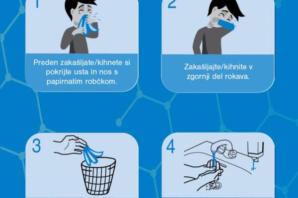 Preprečevanje širjenja Koronavirusa